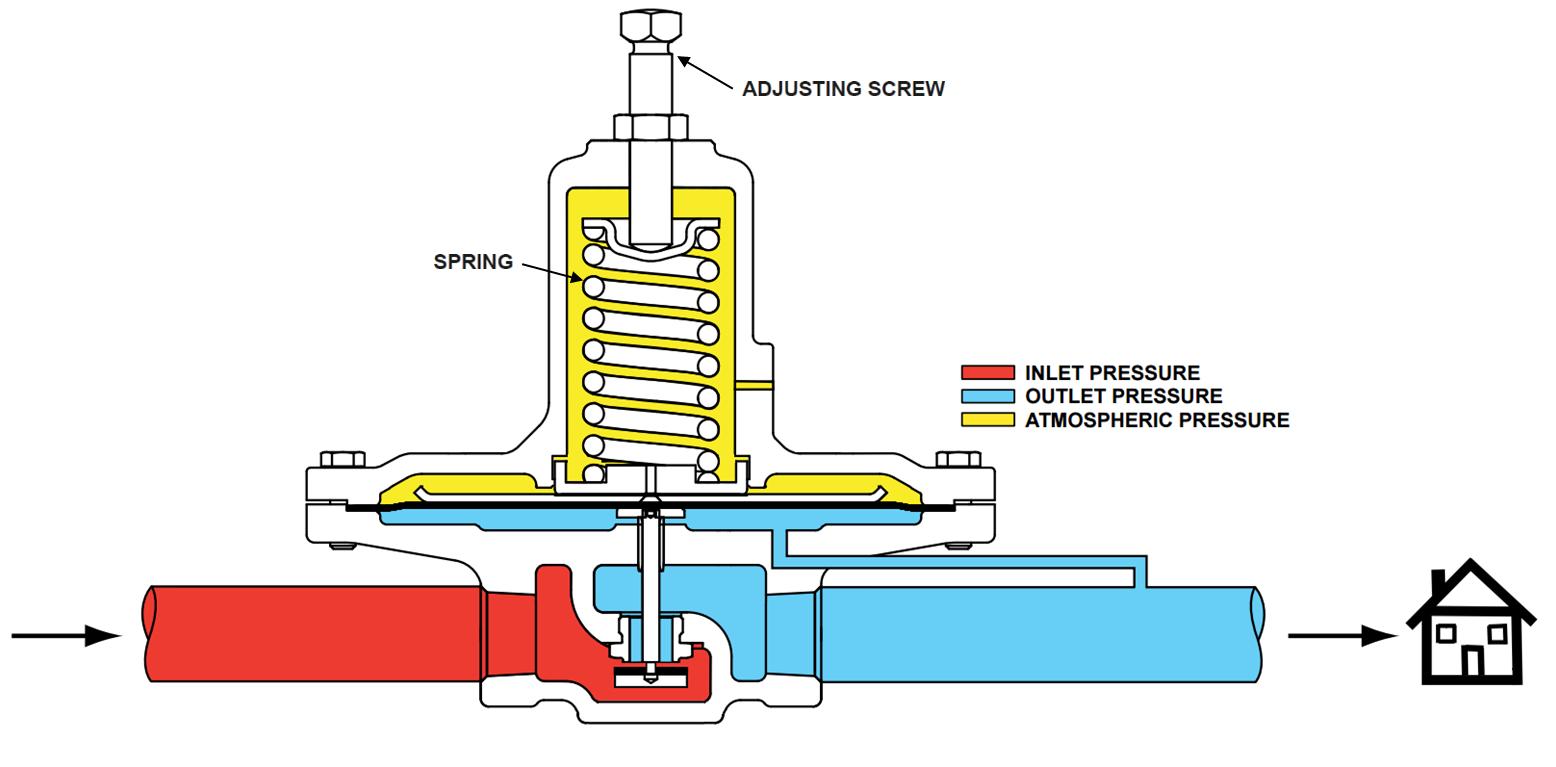 How To Adjust Natural Gas Pressure Regulator