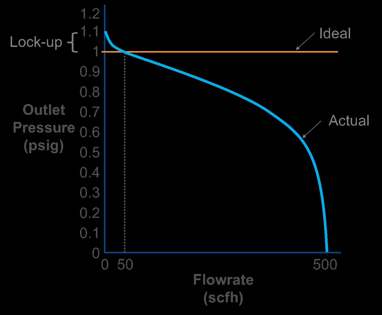 1-lockup-performance-curve.png